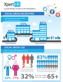 Social Media Trends in the Workplace
