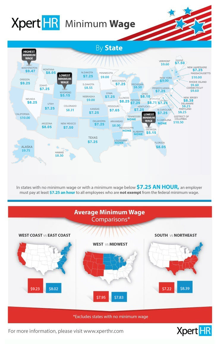 State Minimum Wage Rates