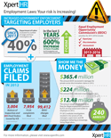 Government Enforcement Trends in Workplace Compliance