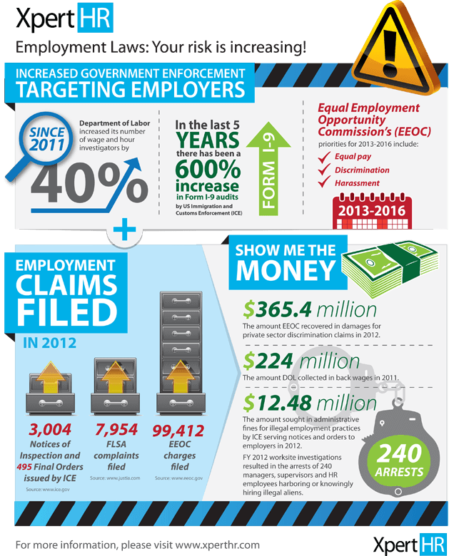 Infographic Government Enforcement Trends Show That